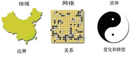 社会拓扑结构图